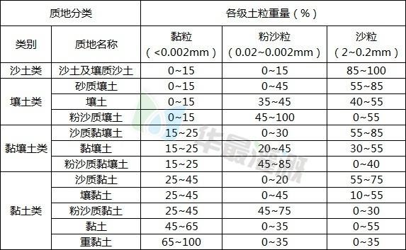 国际土壤质地分类标准表