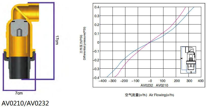 """3/4""""、1""""、1-1/2""""空气阀技术参数"""
